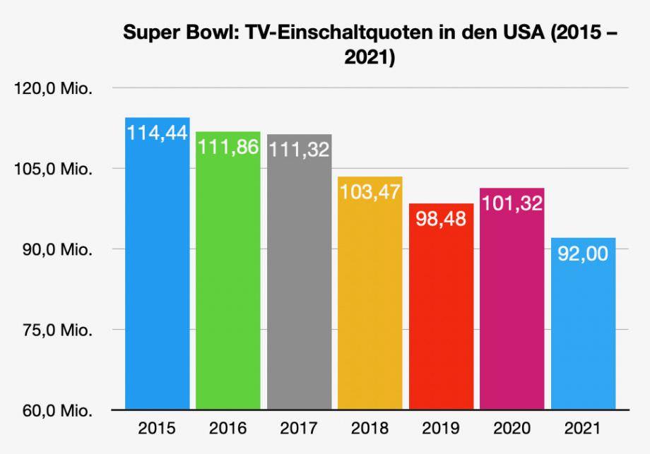 Statistik Super Bowl Einschaltquoten