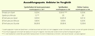 Auszahlungsquote: Alle Anbieter im Vergleich