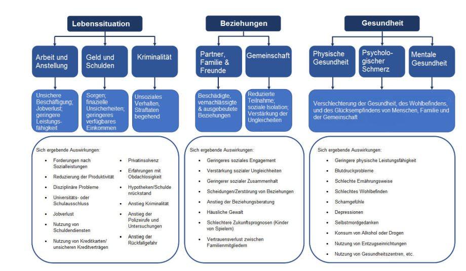 Ein Rahmenplan mit glücksspielbezogenen Problemen nach der UKGC