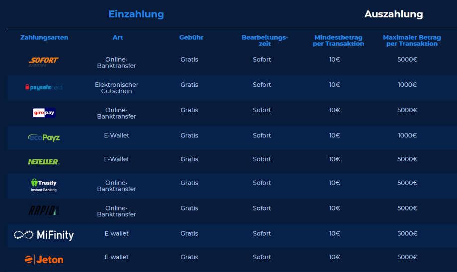 Übersicht der Einzahlungsmethoden bei Casino Planet (MuchBetter ist nicht zu sehen).