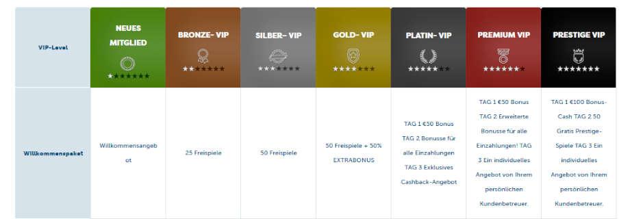 VIP Programm bei PlayFrank