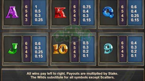Auszahlungstabelle Buchstaben und Zahlen